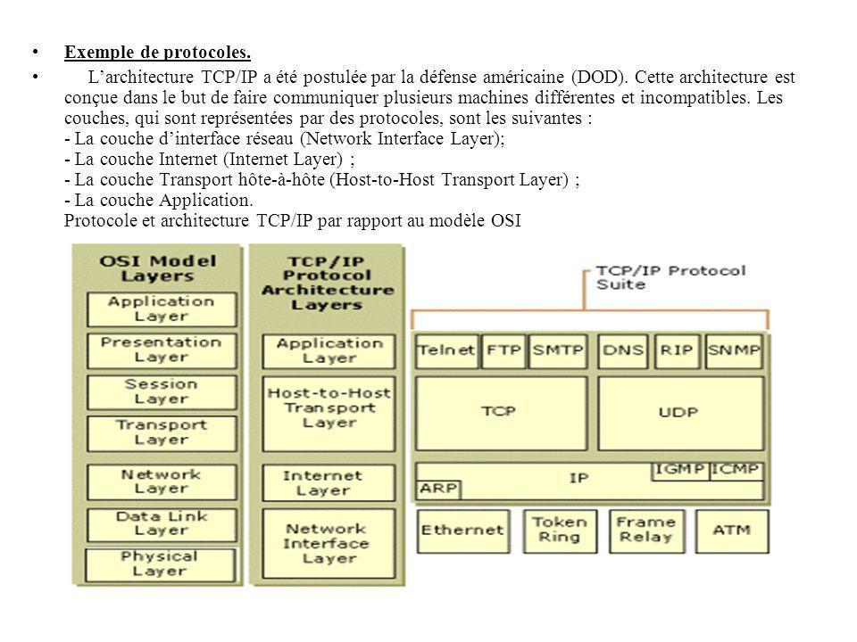 Exemple de protocoles. Larchitecture TCP/IP a été postulée par la défense américaine (DOD). Cette architecture est conçue dans le but de faire communi