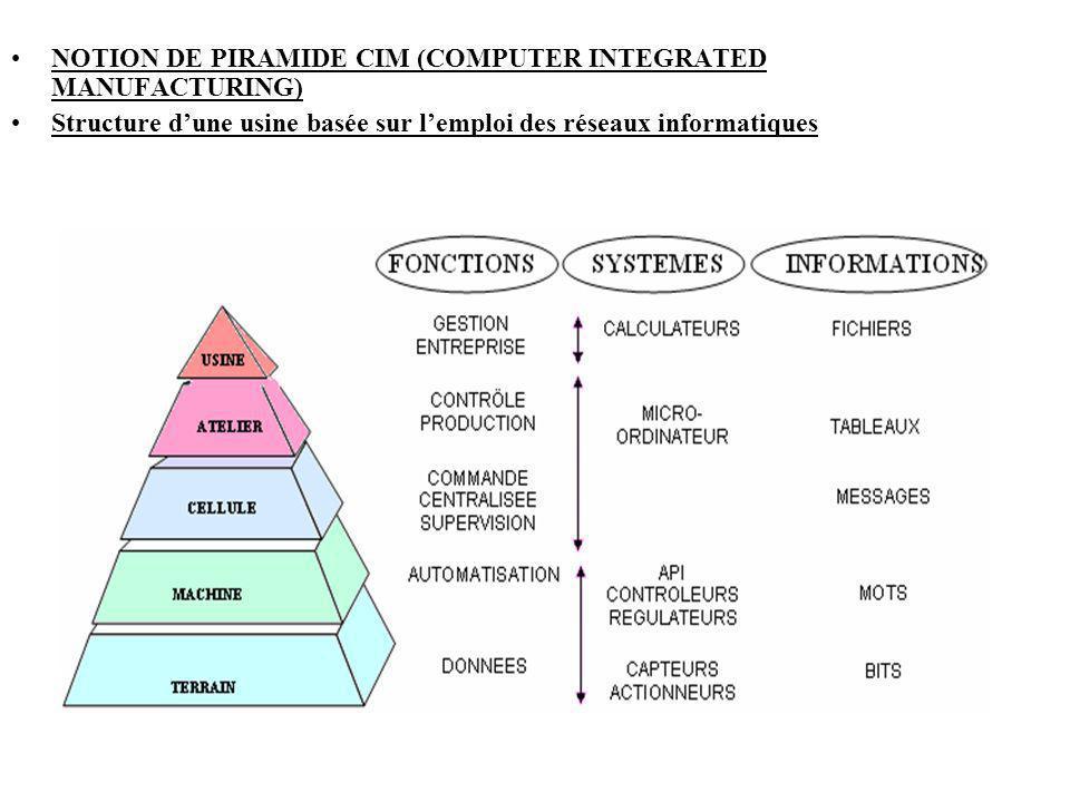 NOTION DE PIRAMIDE CIM (COMPUTER INTEGRATED MANUFACTURING) Structure dune usine basée sur lemploi des réseaux informatiques