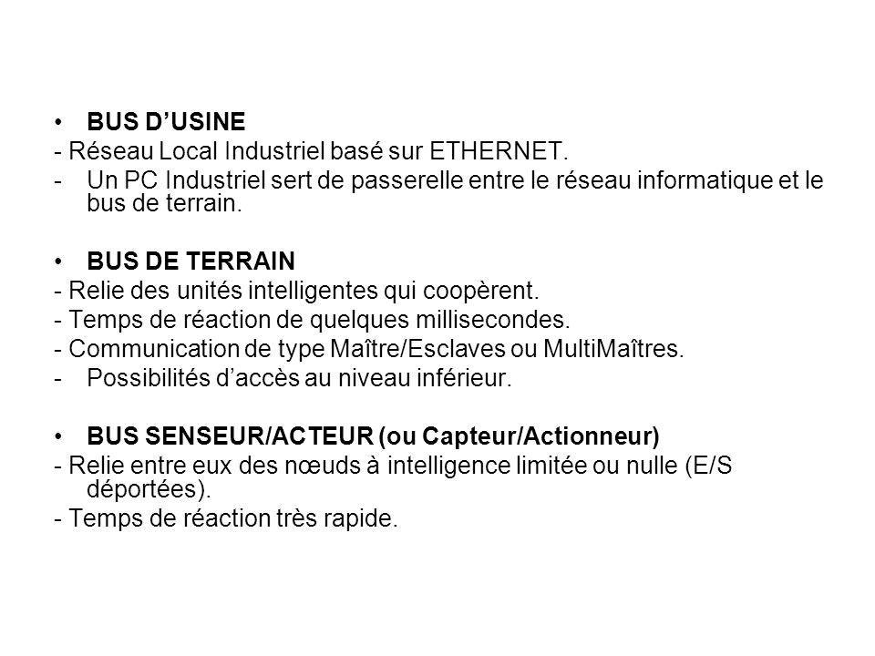 BUS DUSINE - Réseau Local Industriel basé sur ETHERNET. -U-Un PC Industriel sert de passerelle entre le réseau informatique et le bus de terrain. BUS