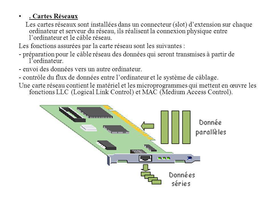 Cartes Réseaux Les cartes réseaux sont installées dans un connecteur (slot) dextension sur chaque ordinateur et serveur du réseau, ils réalisent la connexion physique entre lordinateur et le câble réseau.