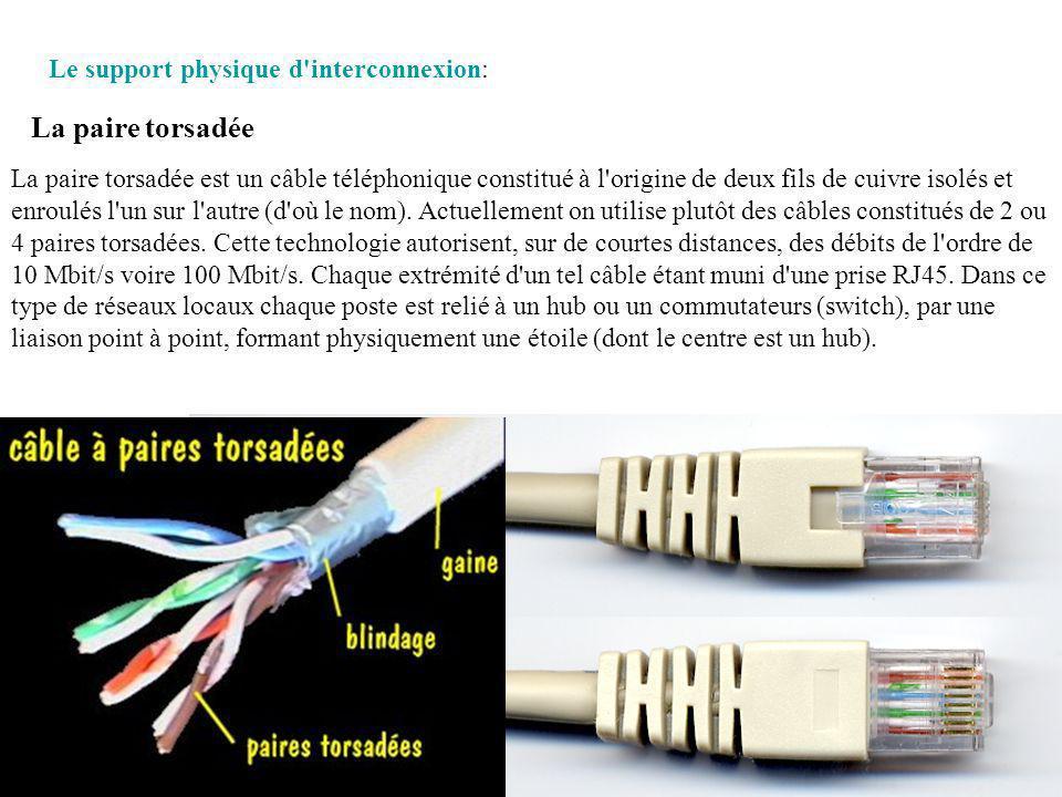 La paire torsadée est un câble téléphonique constitué à l origine de deux fils de cuivre isolés et enroulés l un sur l autre (d où le nom).