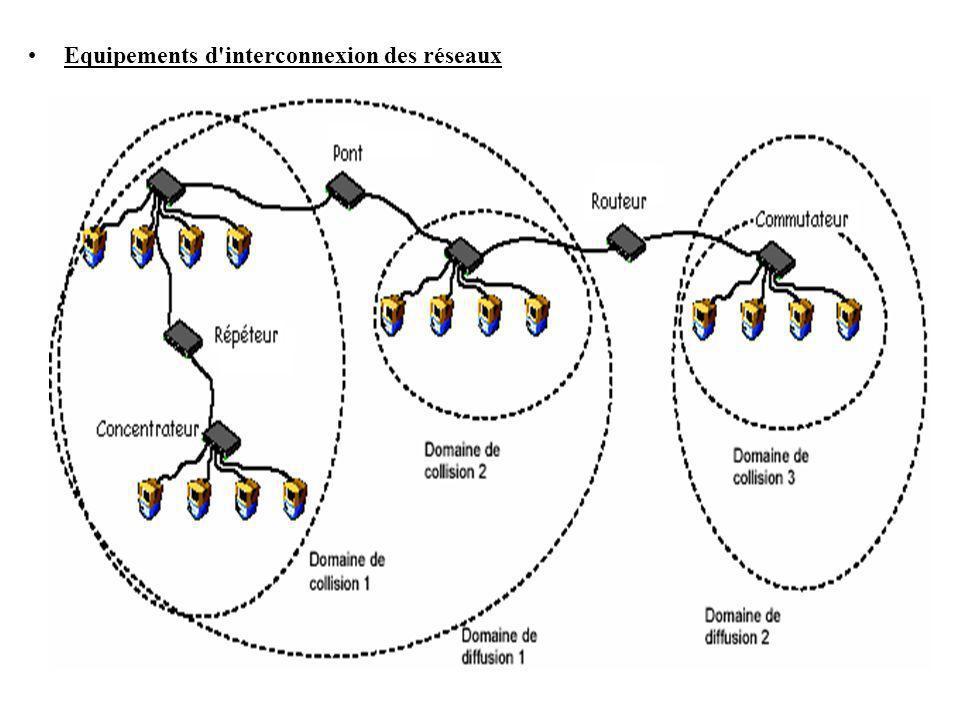 Equipements d'interconnexion des réseaux