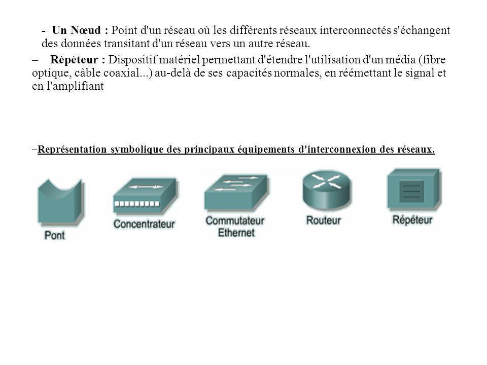 - Un Nœud : Point d'un réseau où les différents réseaux interconnectés s'échangent des données transitant d'un réseau vers un autre réseau. – Répéteur