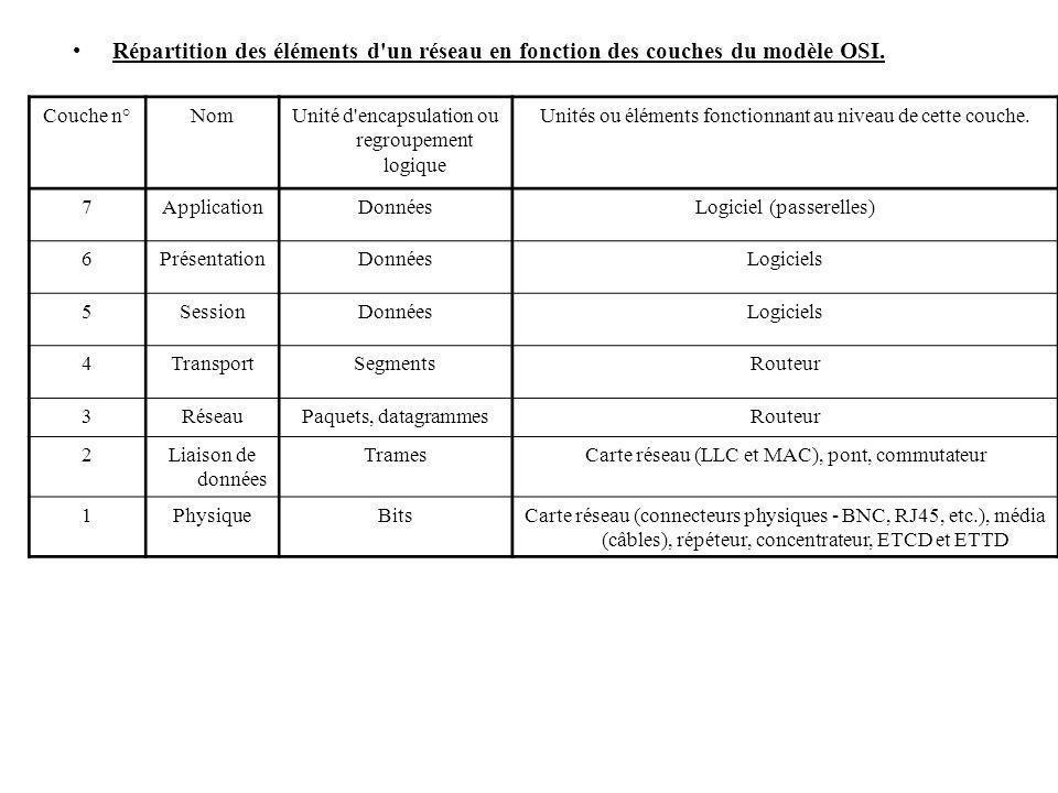 Répartition des éléments d'un réseau en fonction des couches du modèle OSI. Couche n°NomUnité d'encapsulation ou regroupement logique Unités ou élémen