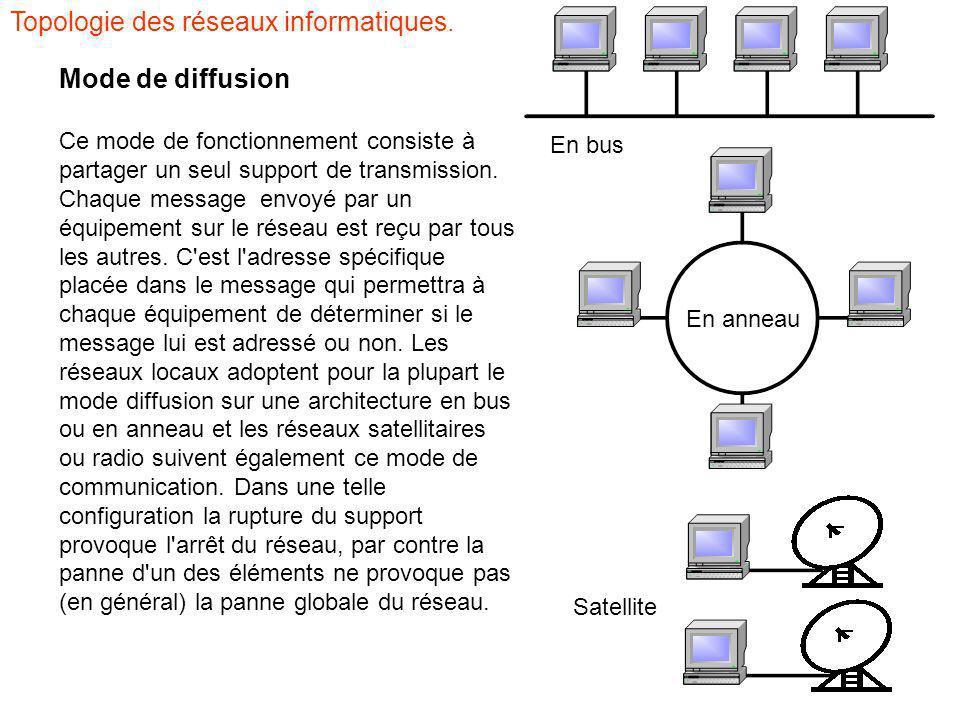 Mode de diffusion Ce mode de fonctionnement consiste à partager un seul support de transmission. Chaque message envoyé par un équipement sur le réseau