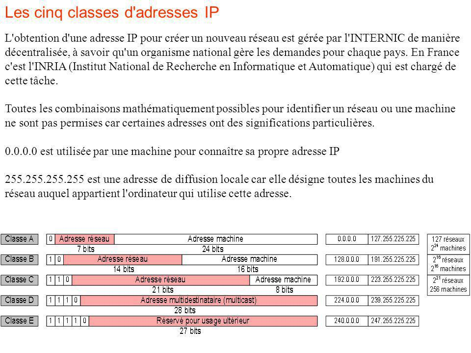 Les cinq classes d'adresses IP L'obtention d'une adresse IP pour créer un nouveau réseau est gérée par l'INTERNIC de manière décentralisée, à savoir q