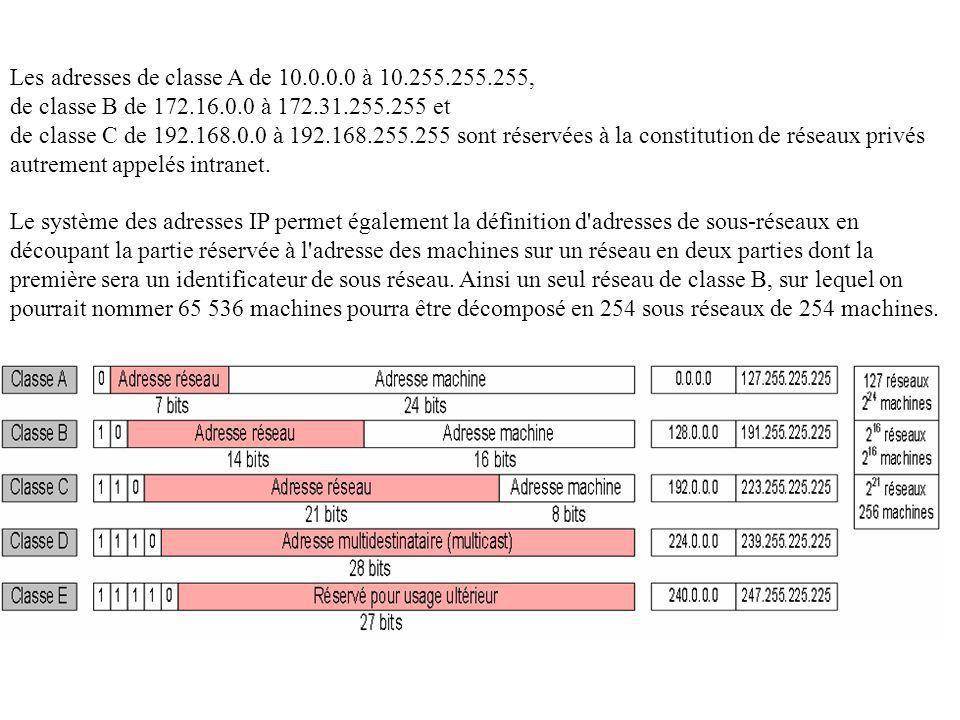 Les adresses de classe A de 10.0.0.0 à 10.255.255.255, de classe B de 172.16.0.0 à 172.31.255.255 et de classe C de 192.168.0.0 à 192.168.255.255 sont réservées à la constitution de réseaux privés autrement appelés intranet.