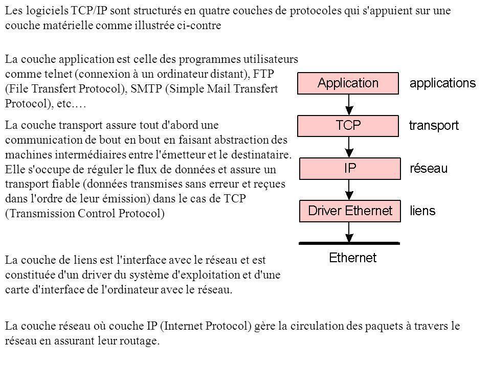 La couche de liens est l interface avec le réseau et est constituée d un driver du système d exploitation et d une carte d interface de l ordinateur avec le réseau.