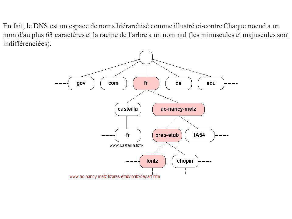 En fait, le DNS est un espace de noms hiérarchisé comme illustré ci-contre Chaque noeud a un nom d'au plus 63 caractères et la racine de l'arbre a un