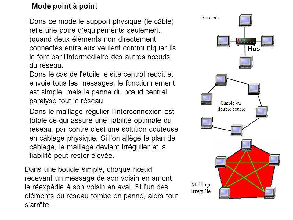 Dans le maillage régulier l'interconnexion est totale ce qui assure une fiabilité optimale du réseau, par contre c'est une solution coûteuse en câblag