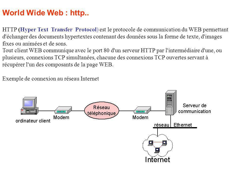HTTP (Hyper Text Transfer Protocol) est le protocole de communication du WEB permettant d échanger des documents hypertextes contenant des données sous la forme de texte, d images fixes ou animées et de sons.