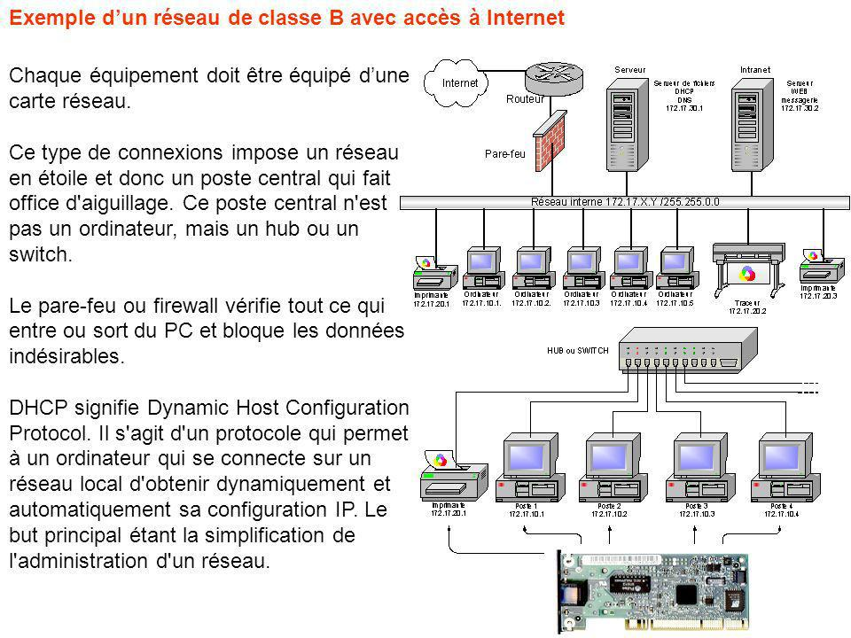 Exemple dun réseau de classe B avec accès à Internet Chaque équipement doit être équipé dune carte réseau. Ce type de connexions impose un réseau en é