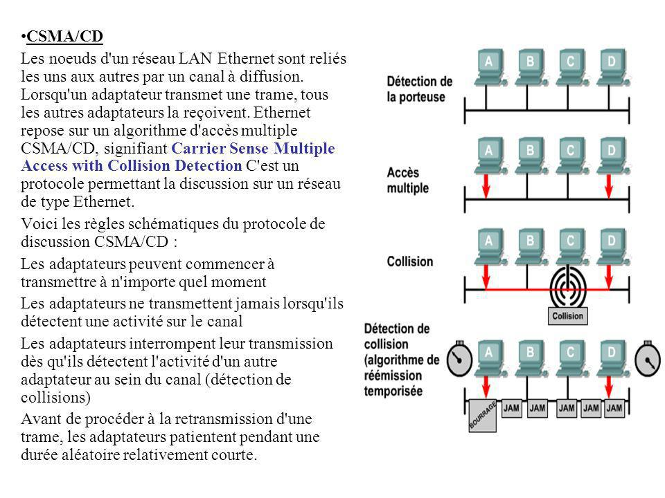 CSMA/CD Les noeuds d'un réseau LAN Ethernet sont reliés les uns aux autres par un canal à diffusion. Lorsqu'un adaptateur transmet une trame, tous les