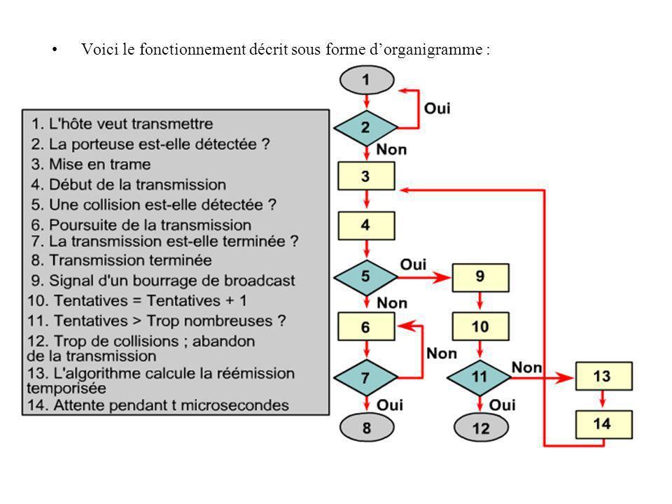 Voici le fonctionnement décrit sous forme dorganigramme :