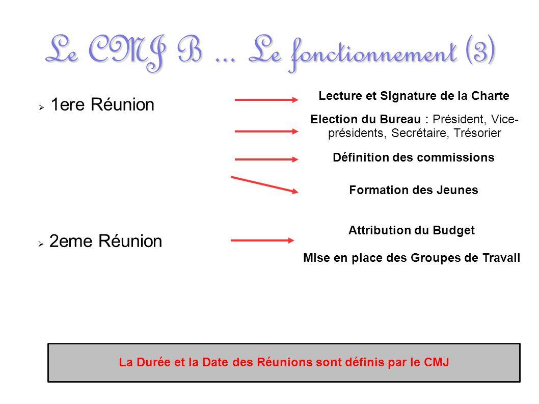 Le CMJ B... Le fonctionnement (3) 1ere Réunion Lecture et Signature de la Charte Election du Bureau : Président, Vice- présidents, Secrétaire, Trésori