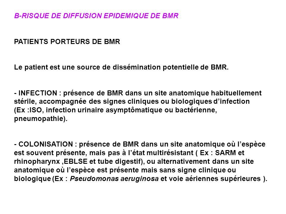 B-RISQUE DE DIFFUSION EPIDEMIQUE DE BMR PATIENTS PORTEURS DE BMR Le patient est une source de dissémination potentielle de BMR. - INFECTION : présence