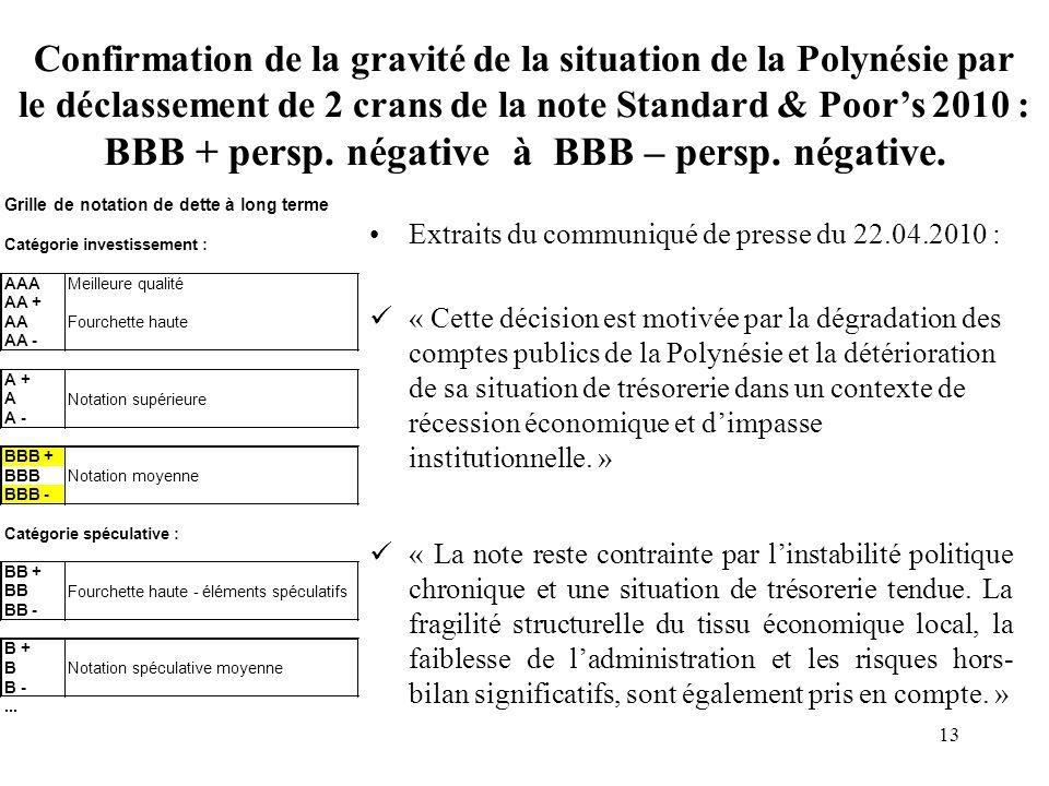 13 Confirmation de la gravité de la situation de la Polynésie par le déclassement de 2 crans de la note Standard & Poors 2010 : BBB + persp.