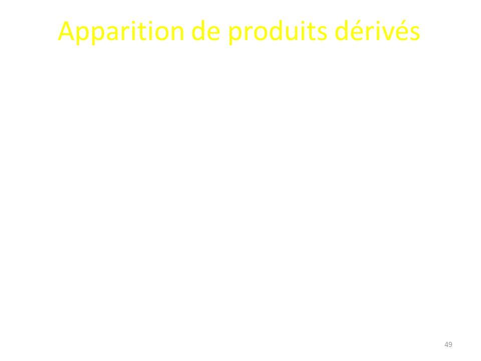 Apparition de produits dérivés 49