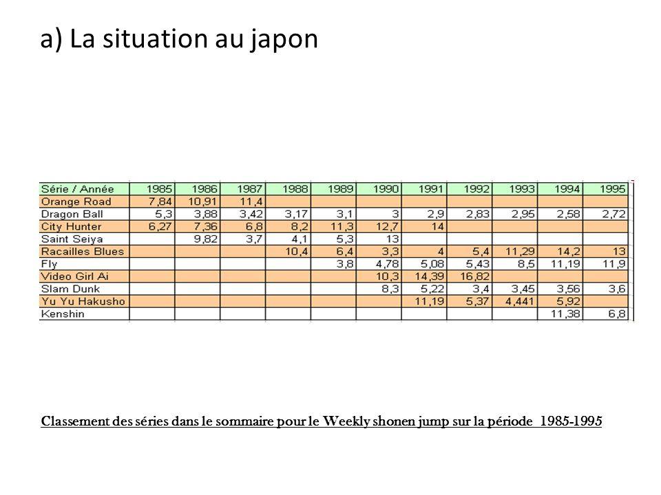 a) La situation au japon Classement des séries dans le sommaire pour le Weekly shonen jump sur la période 1985-1995