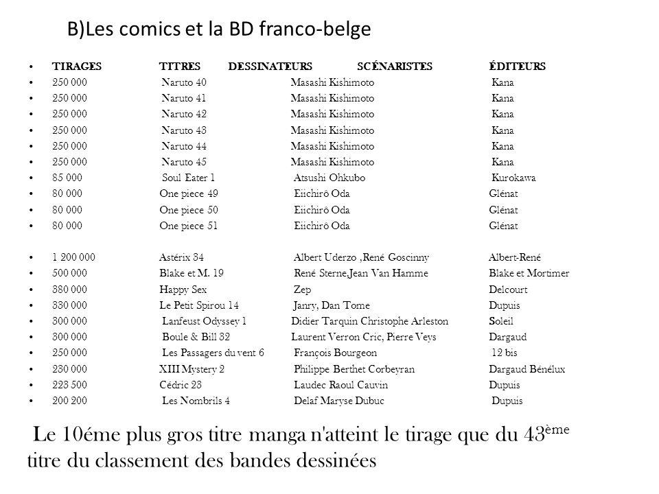 B)Les comics et la BD franco-belge TIRAGES TITRES DESSINATEURS SCÉNARISTES ÉDITEURS 250 000 Naruto 40 Masashi Kishimoto Kana 250 000 Naruto 41Masashi