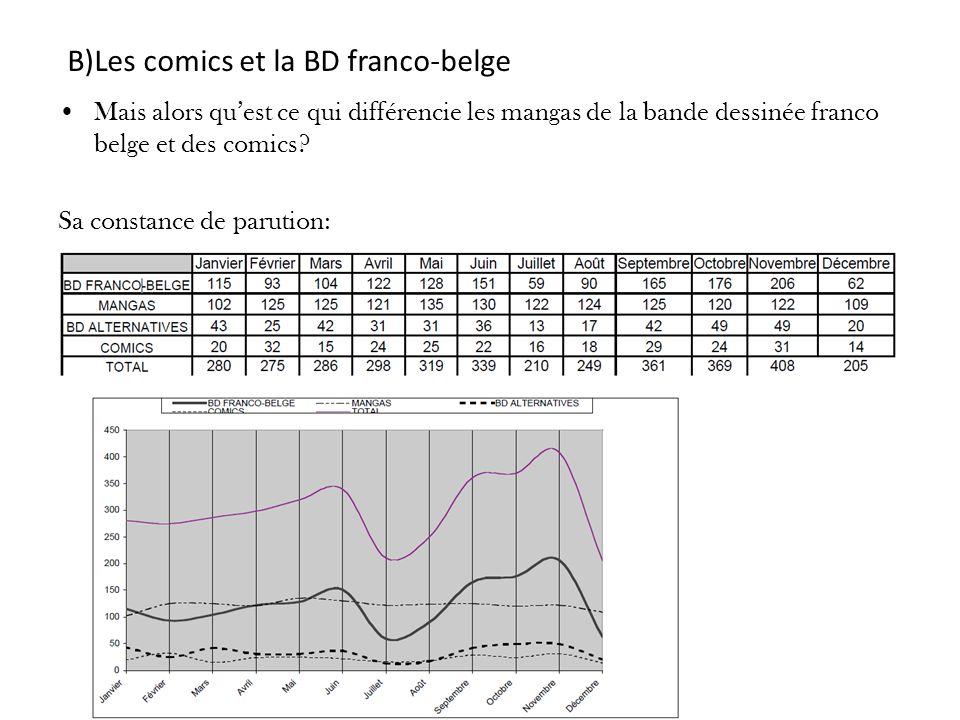 B)Les comics et la BD franco-belge Mais alors quest ce qui différencie les mangas de la bande dessinée franco belge et des comics? Sa constance de par