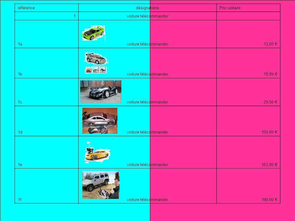 référencedésignationsPrix unitaire 1voiture télécommander 1avoiture télécommander13,00 1bvoiture télécommander19,99 1cvoiture télécommander29,50 1dvoiture télécommander150,00 1evoiture télécommander163,00 1fvoiture télécommander190,00