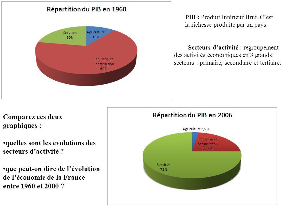 Comparez ces deux graphiques : quelles sont les évolutions des secteurs dactivité ? que peut-on dire de lévolution de léconomie de la France entre 196