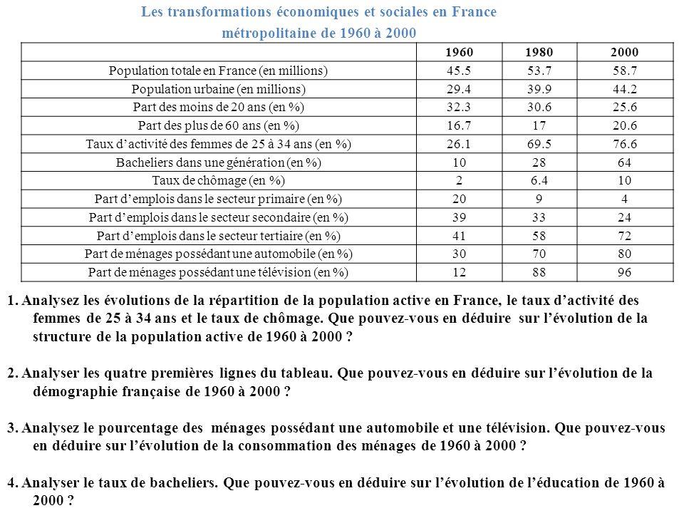 Les transformations économiques et sociales en France métropolitaine de 1960 à 2000 196019802000 Population totale en France (en millions)45.553.758.7 Population urbaine (en millions)29.439.944.2 Part des moins de 20 ans (en %)32.330.625.6 Part des plus de 60 ans (en %)16.71720.6 Taux dactivité des femmes de 25 à 34 ans (en %)26.169.576.6 Bacheliers dans une génération (en %)102864 Taux de chômage (en %)26.410 Part demplois dans le secteur primaire (en %)2094 Part demplois dans le secteur secondaire (en %)393324 Part demplois dans le secteur tertiaire (en %)415872 Part de ménages possédant une automobile (en %)307080 Part de ménages possédant une télévision (en %)128896 1.