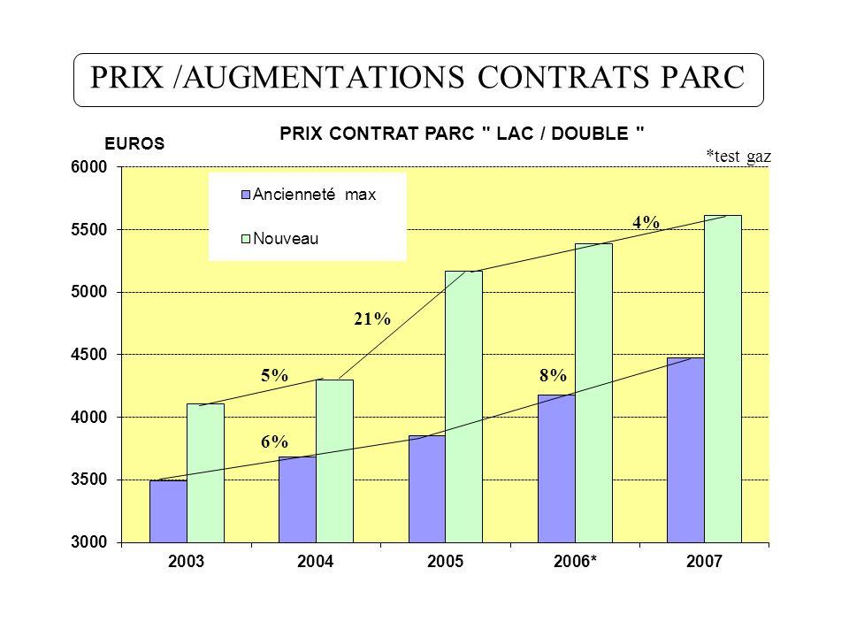 PRIX /AUGMENTATIONS CONTRATS PARC 5% 4% *test gaz