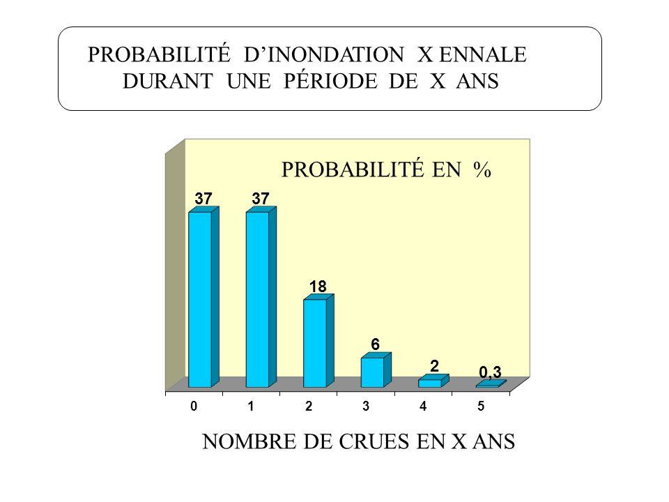 PROBABILITÉ DINONDATION X ENNALE DURANT UNE PÉRIODE DE X ANS NOMBRE DE CRUES EN X ANS