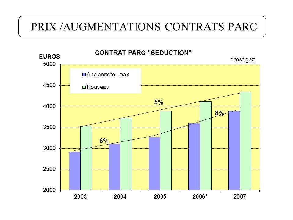 PRIX /AUGMENTATIONS CONTRATS PARC 6%