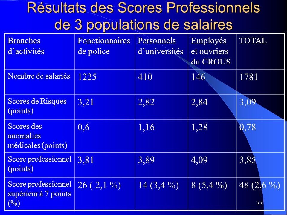 33 Résultats des Scores Professionnels de 3 populations de salaires Branches dactivités Fonctionnaires de police Personnels duniversités Employés et ouvriers du CROUS TOTAL Nombre de salariés 12254101461781 Scores de Risques (points) 3,212,822,843,09 Scores des anomalies médicales (points) 0,61,161,280,78 Score professionnel (points) 3,813,894,093,85 Score professionnel supérieur à 7 points (%) 26 ( 2,1 %)14 (3,4 %)8 (5,4 %)48 (2,6 %)