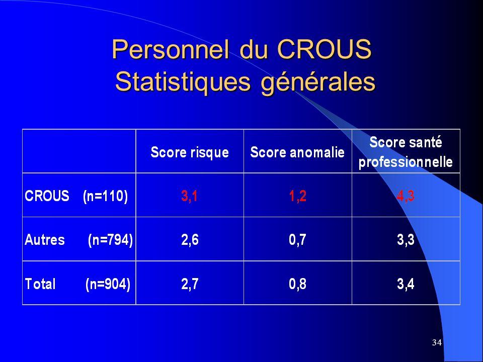 34 Personnel du CROUS Statistiques générales