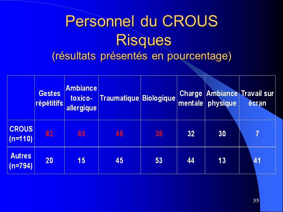 35 Personnel du CROUS Risques (résultats présentés en pourcentage)