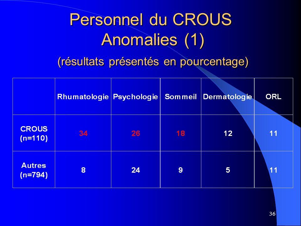 36 Personnel du CROUS Anomalies (1) (résultats présentés en pourcentage)