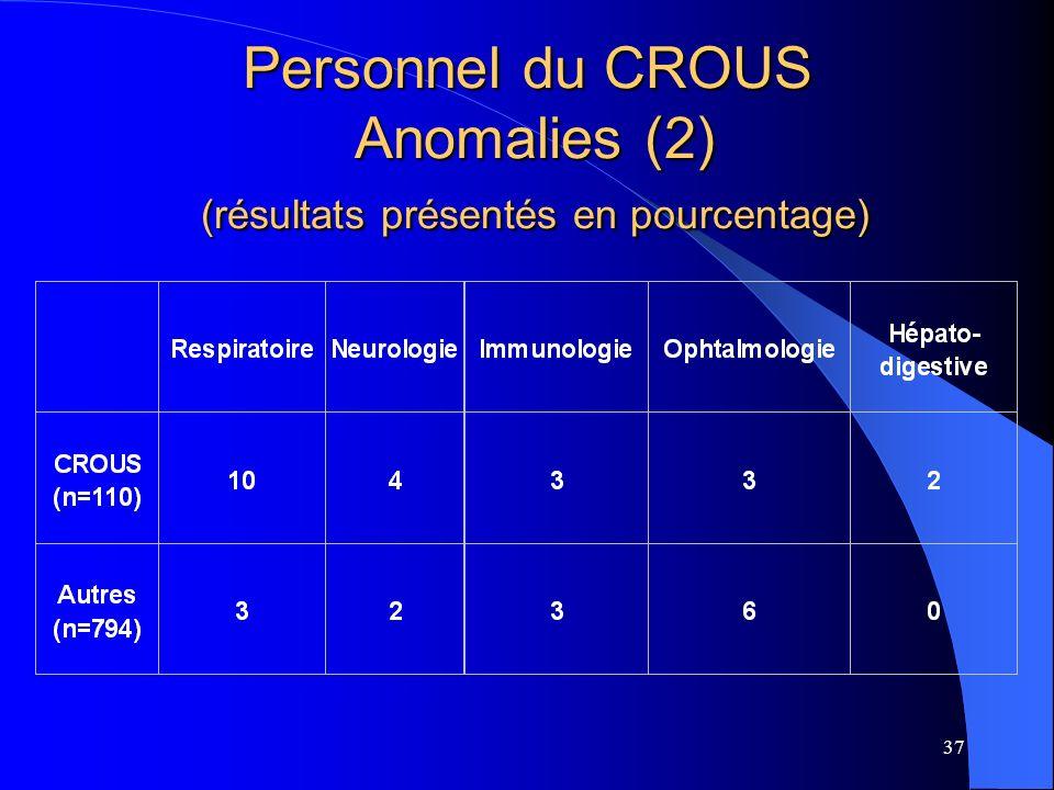 37 Personnel du CROUS Anomalies (2) (résultats présentés en pourcentage)