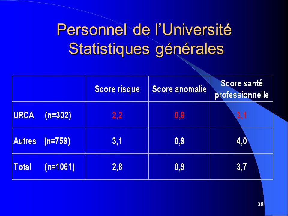38 Personnel de lUniversité Statistiques générales