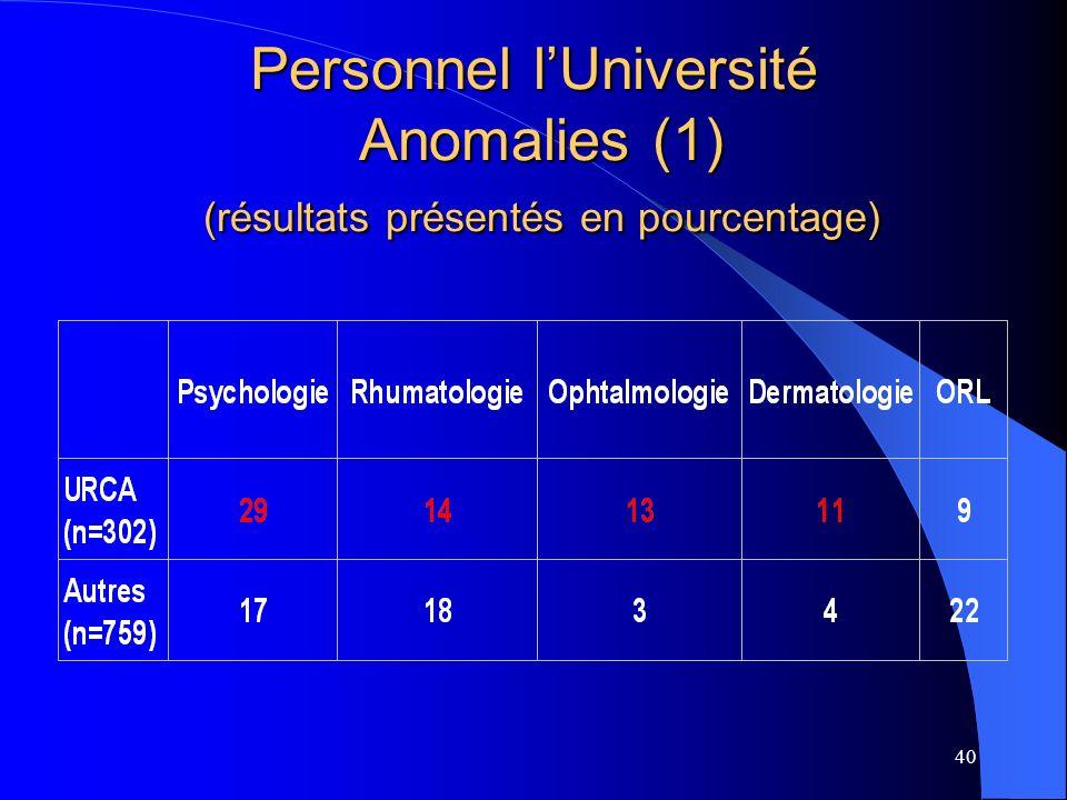 40 Personnel lUniversité Anomalies (1) (résultats présentés en pourcentage)