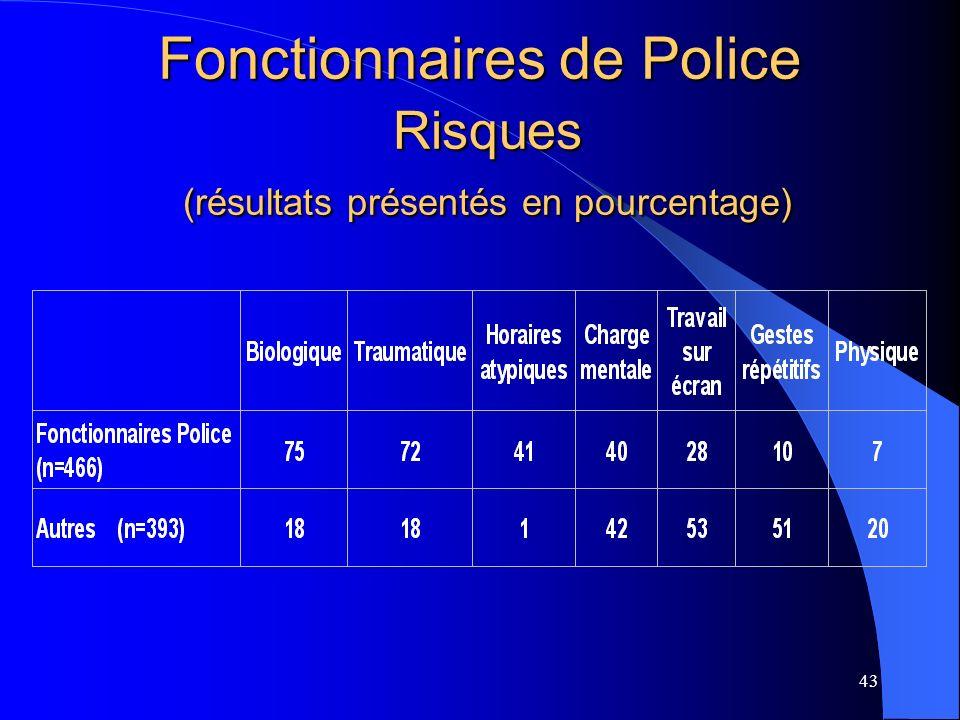43 Fonctionnaires de Police Risques (résultats présentés en pourcentage)