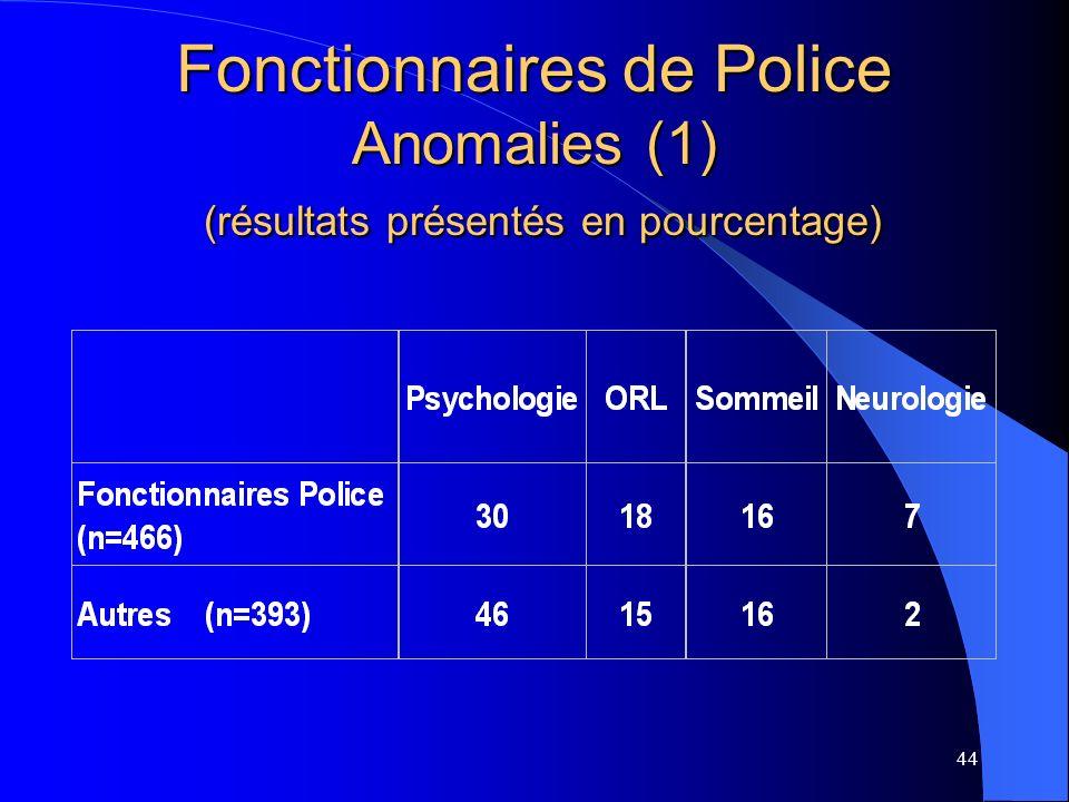 44 Fonctionnaires de Police Anomalies (1) (résultats présentés en pourcentage)