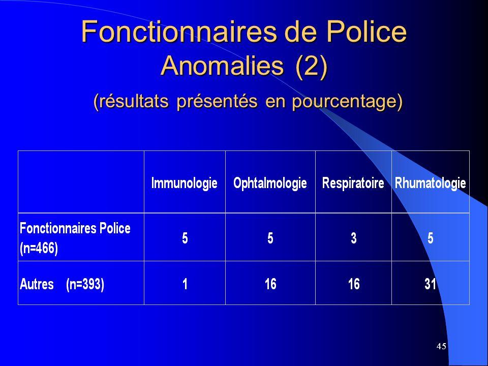 45 Fonctionnaires de Police Anomalies (2) (résultats présentés en pourcentage)