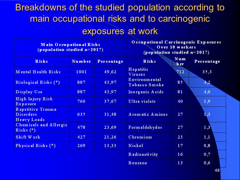48 Breakdowns of the studied population according to main occupational risks and to carcinogenic exposures at work