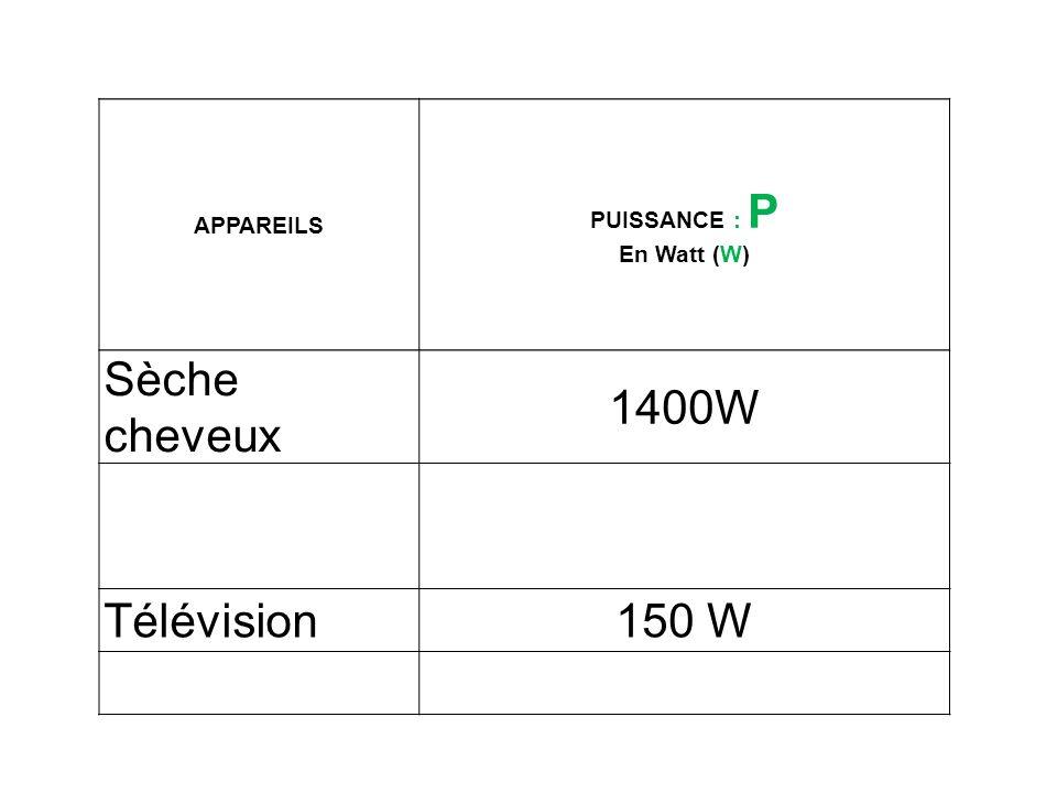 APPAREILS PUISSANCE : P En Watt (W) Sèche cheveux 1400W Télévision150 W