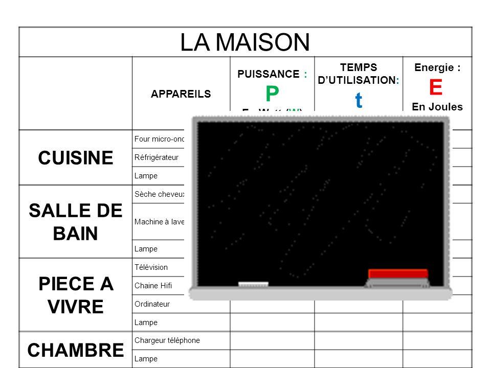 LA MAISON APPAREILS PUISSANCE : P En Watt (W) TEMPS DUTILISATION: t En secondes (s) Energie : E En Joules (J) CUISINE Four micro-onde Réfrigérateur La