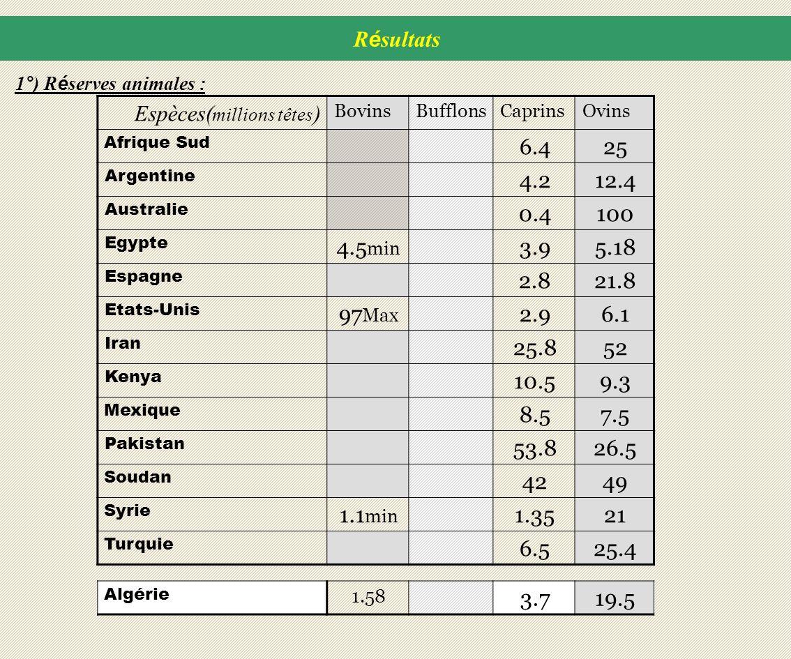 OvinsCaprinsBufflonsBovins Espèces( millions têtes ) 256.4 Afrique Sud 12.44.2 Argentine 1000.4 Australie 5.183.94.5 min Egypte 21.82.8 Espagne 6.12.9