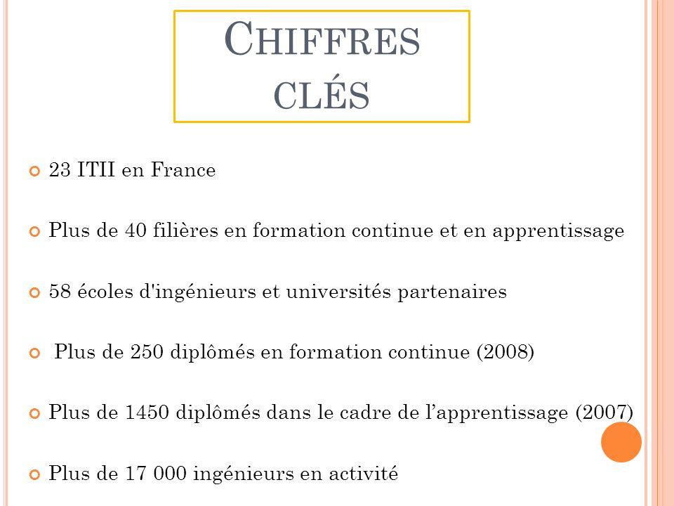 C HIFFRES CLÉS 23 ITII en France Plus de 40 filières en formation continue et en apprentissage 58 écoles d ingénieurs et universités partenaires Plus de 250 diplômés en formation continue (2008) Plus de 1450 diplômés dans le cadre de lapprentissage (2007) Plus de 17 000 ingénieurs en activité