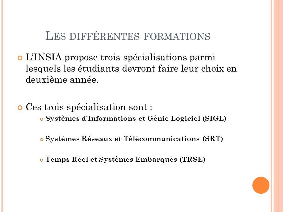 L ES DIFFÉRENTES FORMATIONS LINSIA propose trois spécialisations parmi lesquels les étudiants devront faire leur choix en deuxième année.