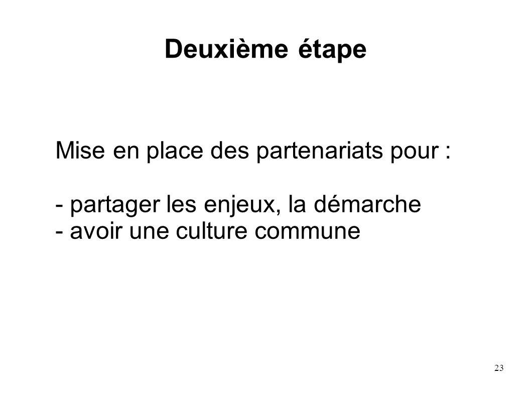 23 Deuxième étape Mise en place des partenariats pour : - partager les enjeux, la démarche - avoir une culture commune