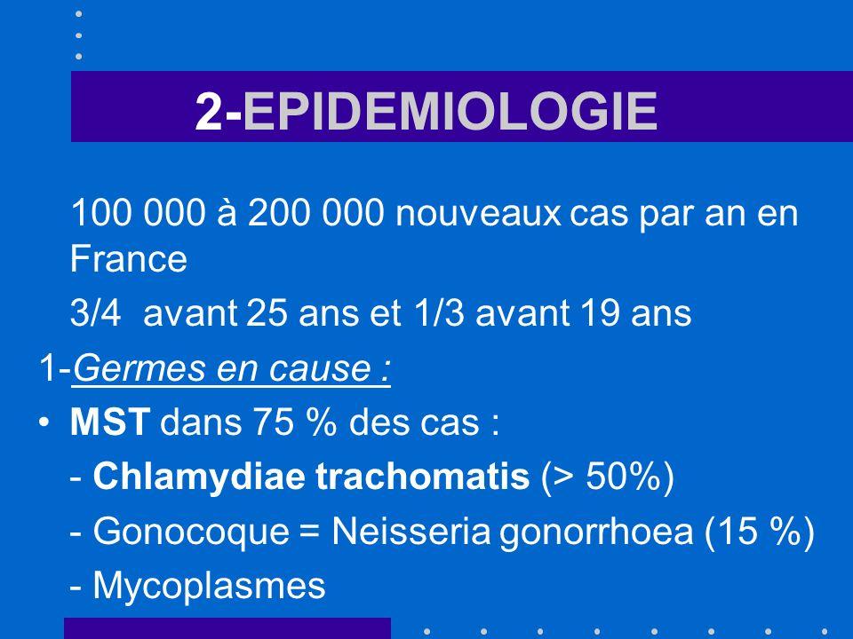 2-EPIDEMIOLOGIE 100 000 à 200 000 nouveaux cas par an en France 3/4 avant 25 ans et 1/3 avant 19 ans 1-Germes en cause : MST dans 75 % des cas : - Chl