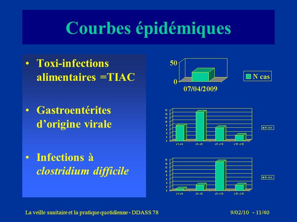 9/02/10 - 10/40La veille sanitaire et la pratique quotidienne - DDASS 78 Cas groupés de gastroentérites aiguës 1 - Enquête épidémiologique déterminer